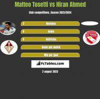 Matteo Tosetti vs Hiran Ahmed h2h player stats