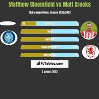 Matthew Bloomfield vs Matt Crooks h2h player stats