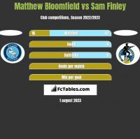 Matthew Bloomfield vs Sam Finley h2h player stats