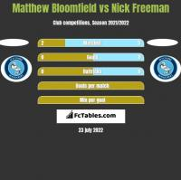 Matthew Bloomfield vs Nick Freeman h2h player stats