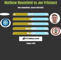 Matthew Bloomfield vs Joe Pritchard h2h player stats