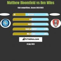 Matthew Bloomfield vs Ben Wiles h2h player stats