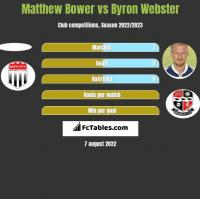 Matthew Bower vs Byron Webster h2h player stats