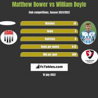 Matthew Bower vs William Boyle h2h player stats