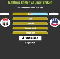 Matthew Bower vs Jack Iredale h2h player stats
