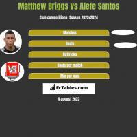 Matthew Briggs vs Alefe Santos h2h player stats