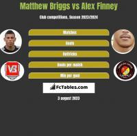 Matthew Briggs vs Alex Finney h2h player stats