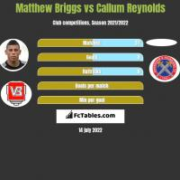Matthew Briggs vs Callum Reynolds h2h player stats