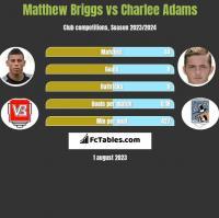 Matthew Briggs vs Charlee Adams h2h player stats