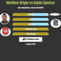 Matthew Briggs vs Daniel Sparkes h2h player stats