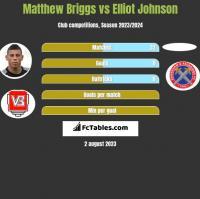 Matthew Briggs vs Elliot Johnson h2h player stats