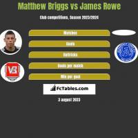 Matthew Briggs vs James Rowe h2h player stats