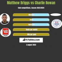 Matthew Briggs vs Charlie Rowan h2h player stats