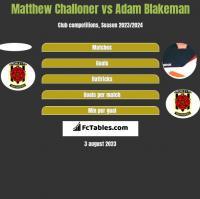 Matthew Challoner vs Adam Blakeman h2h player stats