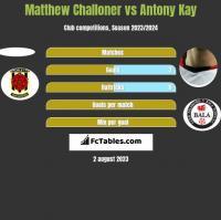 Matthew Challoner vs Antony Kay h2h player stats