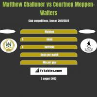 Matthew Challoner vs Courtney Meppen-Walters h2h player stats
