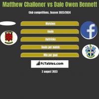 Matthew Challoner vs Dale Owen Bennett h2h player stats