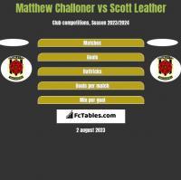 Matthew Challoner vs Scott Leather h2h player stats