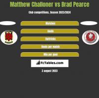 Matthew Challoner vs Brad Pearce h2h player stats