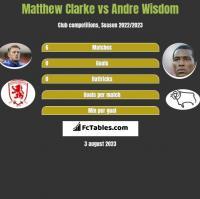Matthew Clarke vs Andre Wisdom h2h player stats