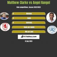 Matthew Clarke vs Angel Rangel h2h player stats