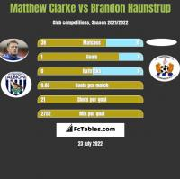 Matthew Clarke vs Brandon Haunstrup h2h player stats