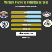 Matthew Clarke vs Christian Burgess h2h player stats