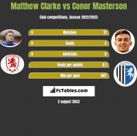 Matthew Clarke vs Conor Masterson h2h player stats