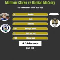 Matthew Clarke vs Damian McCrory h2h player stats