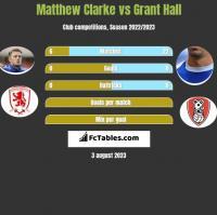 Matthew Clarke vs Grant Hall h2h player stats