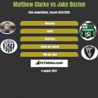 Matthew Clarke vs Jake Buxton h2h player stats