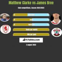 Matthew Clarke vs James Bree h2h player stats