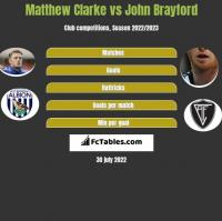 Matthew Clarke vs John Brayford h2h player stats