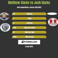 Matthew Clarke vs Josh Clarke h2h player stats