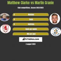 Matthew Clarke vs Martin Cranie h2h player stats