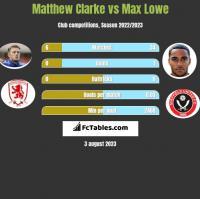Matthew Clarke vs Max Lowe h2h player stats