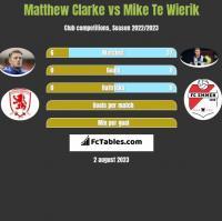 Matthew Clarke vs Mike Te Wierik h2h player stats