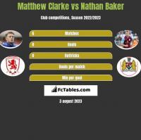 Matthew Clarke vs Nathan Baker h2h player stats