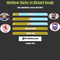 Matthew Clarke vs Richard Keogh h2h player stats