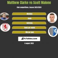 Matthew Clarke vs Scott Malone h2h player stats