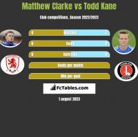 Matthew Clarke vs Todd Kane h2h player stats