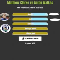 Matthew Clarke vs Anton Walkes h2h player stats