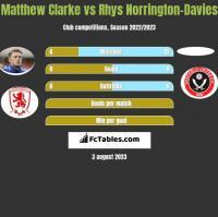 Matthew Clarke vs Rhys Norrington-Davies h2h player stats