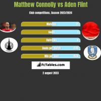 Matthew Connolly vs Aden Flint h2h player stats