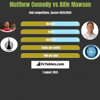 Matthew Connolly vs Alfie Mawson h2h player stats