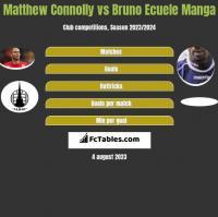 Matthew Connolly vs Bruno Ecuele Manga h2h player stats