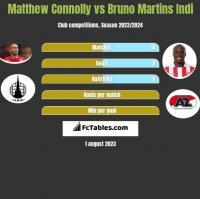 Matthew Connolly vs Bruno Martins Indi h2h player stats