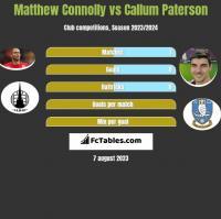 Matthew Connolly vs Callum Paterson h2h player stats