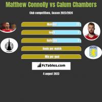 Matthew Connolly vs Calum Chambers h2h player stats