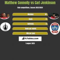 Matthew Connolly vs Carl Jenkinson h2h player stats